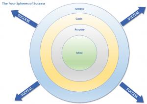 Four Spheres of Success
